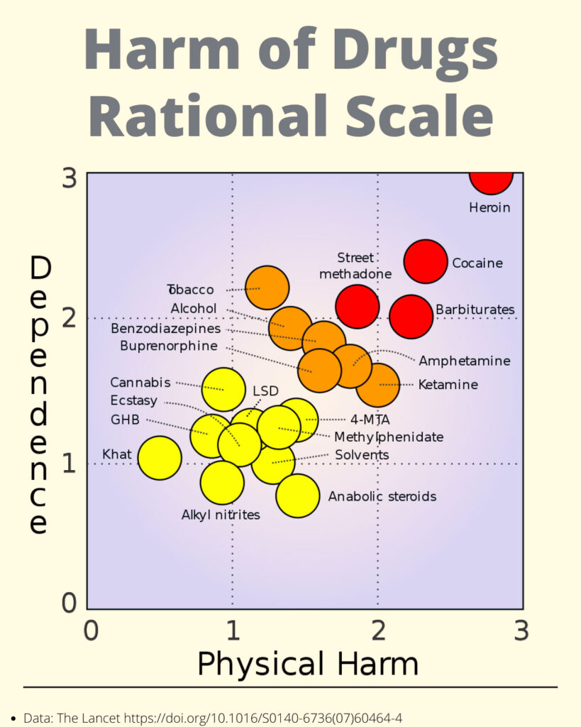 Harm of Drugs Rational Scale, a graph showing the danger level of various street and legal drugs